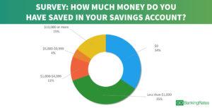 savings survey